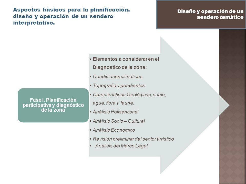 Aspectos básicos para la planificación, diseño y operación de un sendero interpretativo. Diseño y operación de un sendero temático Elementos a conside