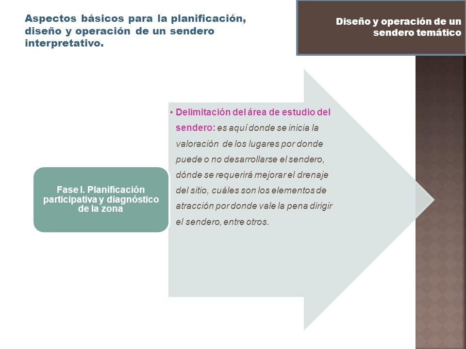 Aspectos básicos para la planificación, diseño y operación de un sendero interpretativo. Diseño y operación de un sendero temático Delimitación del ár
