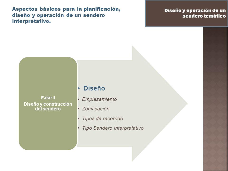 Aspectos básicos para la planificación, diseño y operación de un sendero interpretativo. Diseño y operación de un sendero temático Diseño Emplazamient
