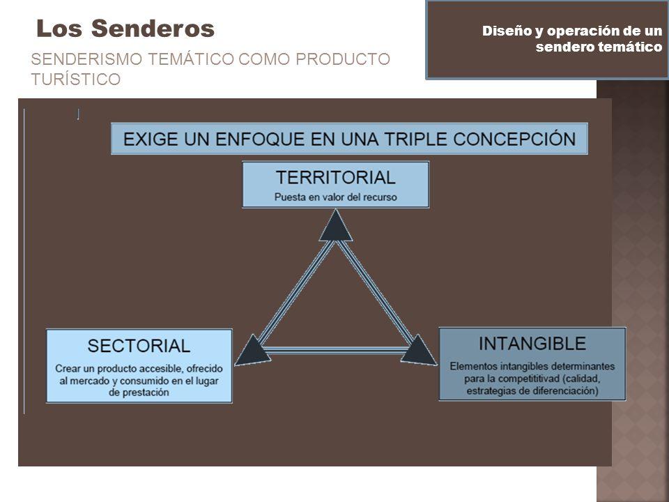 Los Senderos Diseño y operación de un sendero temático SENDERISMO TEMÁTICO COMO PRODUCTO TURÍSTICO