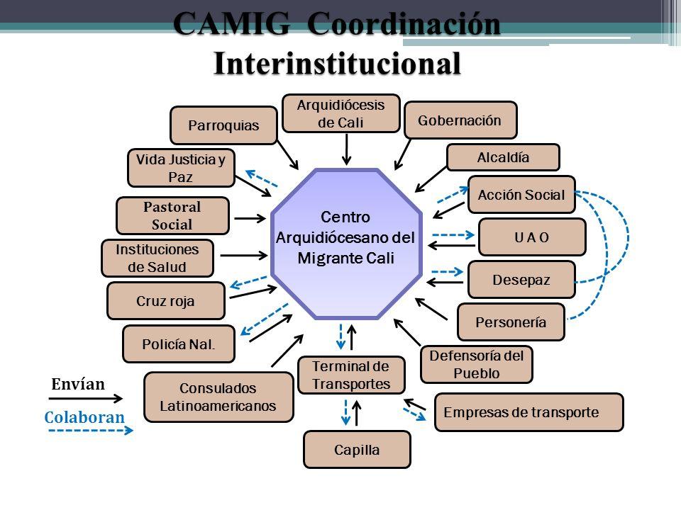 CAMIG Coordinación Interinstitucional Arquidiócesis de Cali Parroquias Desepaz Personería Terminal de Transportes U A O Acción Social Gobernación Poli