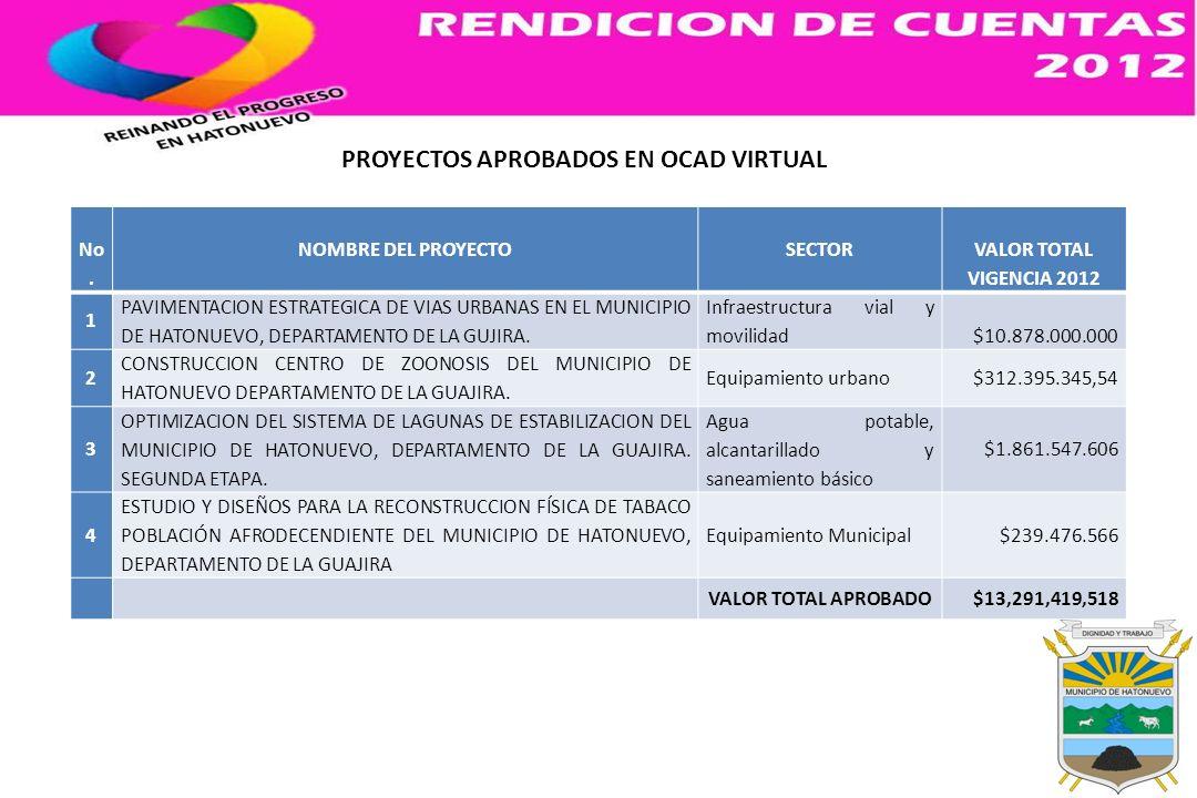 No. NOMBRE DEL PROYECTOSECTOR VALOR TOTAL VIGENCIA 2012 1 PAVIMENTACION ESTRATEGICA DE VIAS URBANAS EN EL MUNICIPIO DE HATONUEVO, DEPARTAMENTO DE LA G