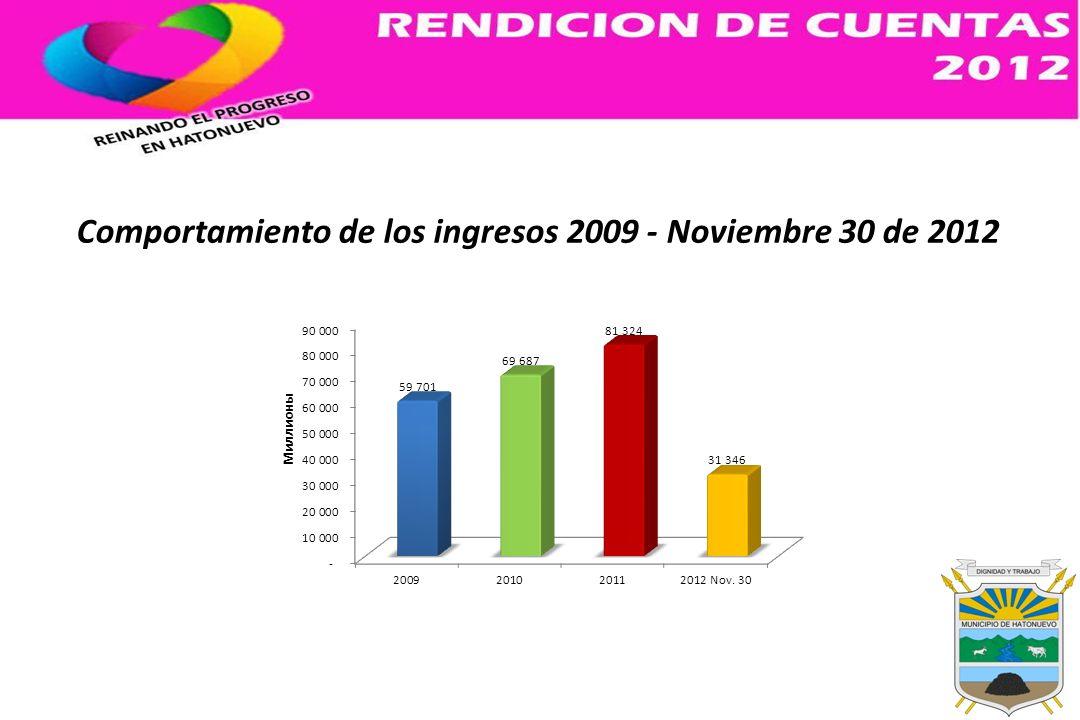 INVERSION PROGRAMA LAZOS DE CORAZONES $743.157.866 PROGRAMA VEJEZ DIGNA (1430 ADULTOS MAYORES BENEFICIADOS) $141.000.000 PROGRAMA DE ATENCION SOCIAL, ATRAVES DE LA ASISTENCIA ALIMENTACION, ORIENTADO A MEJORAR LA CALIDAD DE VIDA DE LA POBLACION WAYUU DE LOS RESGUARDOS INDIGENAS EL CERRO, LOMAMATO Y RODEITO EL POZO $1.379.576.442 PLAN DE ACCIÓN PARA ESTABLECER MEDIDAS DE ATENCIÓN, ASISTENCIA Y REPARACIÓN INTEGRAL A LAS VÍCTIMAS DEL CONFLICTO ARMADO $23.000.000 APOYO Y FORTALECIMIENTO AL CUERPO DE BOMBEROS $26.000.000 REINANDO EL PROGRESO SOCIAL