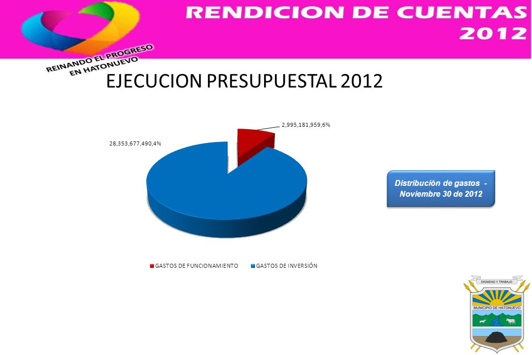 Distribución de gastos - Noviembre 30 de 2012 EJECUCION PRESUPUESTAL 2012