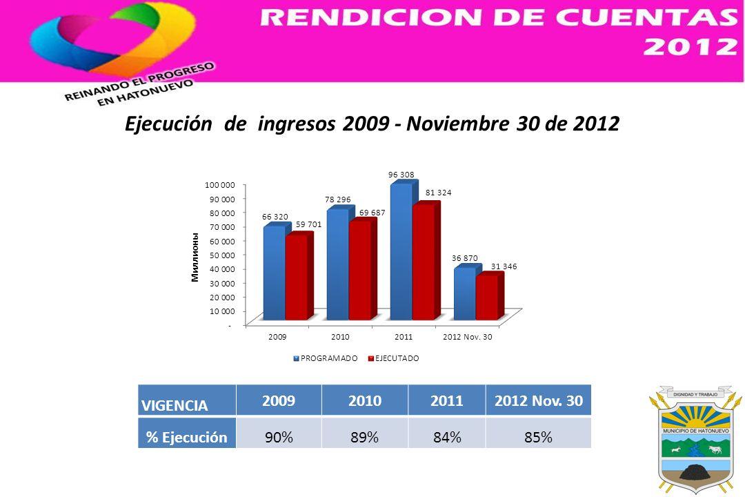 Ejecución de ingresos 2009 - Noviembre 30 de 2012 VIGENCIA 2009201020112012 Nov. 30 % Ejecución90%89%84%85%