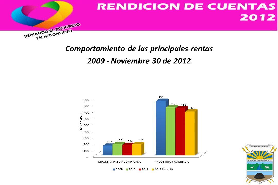 Comportamiento de las principales rentas 2009 - Noviembre 30 de 2012