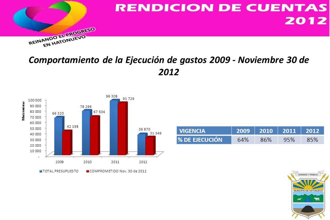Comportamiento de la Ejecución de gastos 2009 - Noviembre 30 de 2012 VIGENCIA2009201020112012 % DE EJECUCIÓN64%86%95%85%