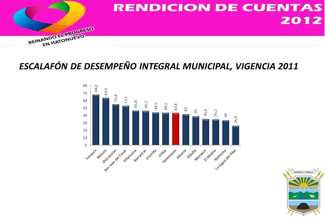 PROYECTOS APROBADOS OCAD MUNICIPAL DE HATONUEVO 5 DE OCTUBRE DE 2012 No.NOMBRE DEL PROYECTOSECTORVALOR TOTALAPORTE OCAD MUNICIPALOTROS 1 Pavimentación estratégica de vías urbanas en el municipio de Hatonuevo, departamento de la Guajira.