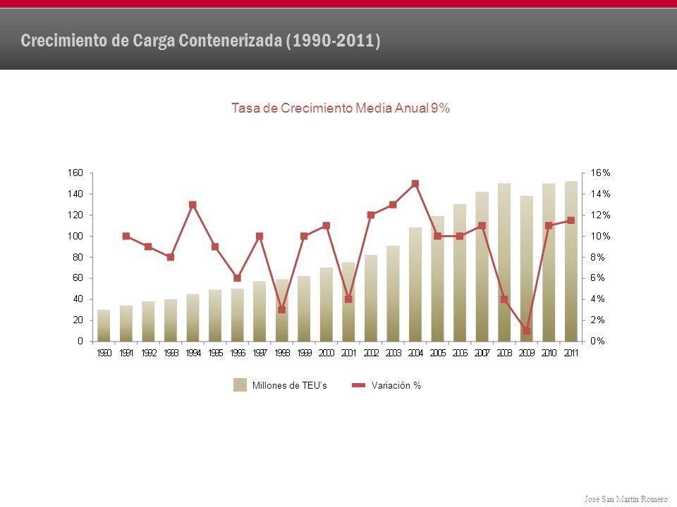 José San Martín Romero Crecimiento de Carga Contenerizada (1990-2011) Tasa de Crecimiento Media Anual 9% Millones de TEUsVariación %