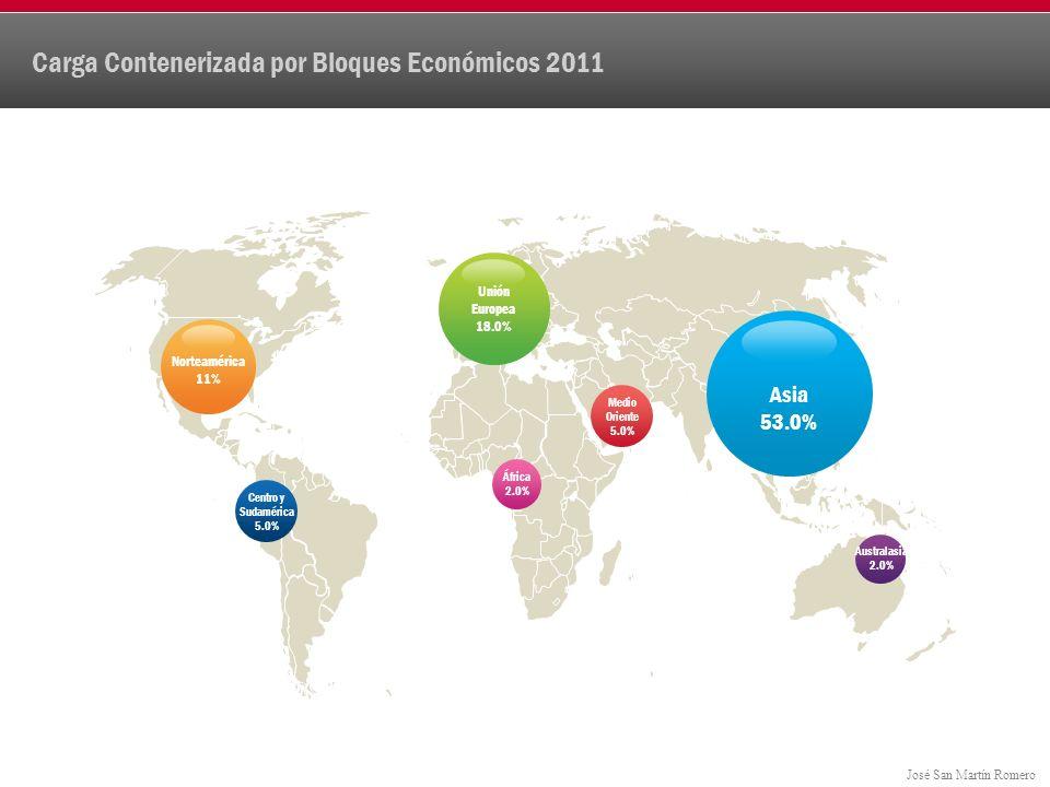 José San Martín Romero Carga Contenerizada por Bloques Económicos 2011 Medio Oriente 5.0% África 2.0% Australasia 2.0% Centro y Sudamérica 5.0% Asia 53.0% Norteamérica 11% Unión Europea 18.0%
