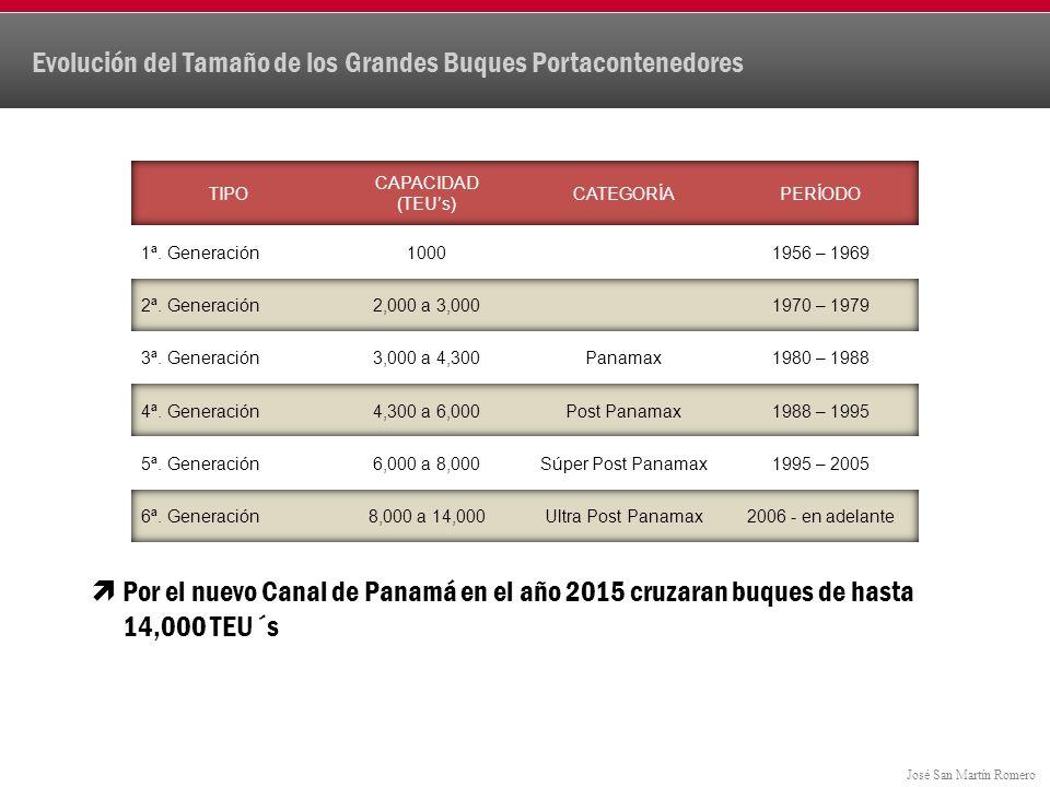 José San Martín Romero Evolución del Tamaño de los Grandes Buques Portacontenedores Por el nuevo Canal de Panamá en el año 2015 cruzaran buques de hasta 14,000 TEU´s