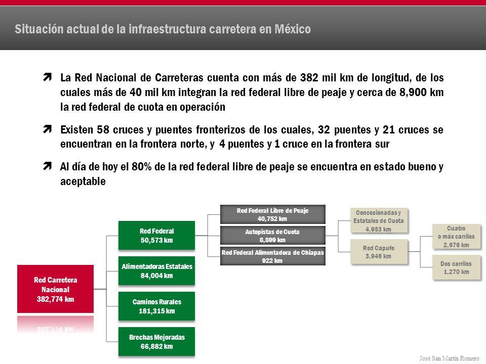 José San Martín Romero La Red Nacional de Carreteras cuenta con más de 382 mil km de longitud, de los cuales más de 40 mil km integran la red federal libre de peaje y cerca de 8,900 km la red federal de cuota en operación Existen 58 cruces y puentes fronterizos de los cuales, 32 puentes y 21 cruces se encuentran en la frontera norte, y 4 puentes y 1 cruce en la frontera sur Al día de hoy el 80% de la red federal libre de peaje se encuentra en estado bueno y aceptable Situación actual de la infraestructura carretera en México Red Federal 50,573 km Red Federal 50,573 km Alimentadoras Estatales 84,004 km Alimentadoras Estatales 84,004 km Caminos Rurales 181,315 km Caminos Rurales 181,315 km Brechas Mejoradas 66,882 km Brechas Mejoradas 66,882 km Red Federal Libre de Peaje 40,752 km Autopistas de Cuota 8,899 km Red Federal Alimentadora de Chiapas 922 km Concesionadas y Estatales de Cuota 4,953 km Red Capufe 3,946 km Cuatro o más carriles 2,676 km Dos carriles 1,270 km