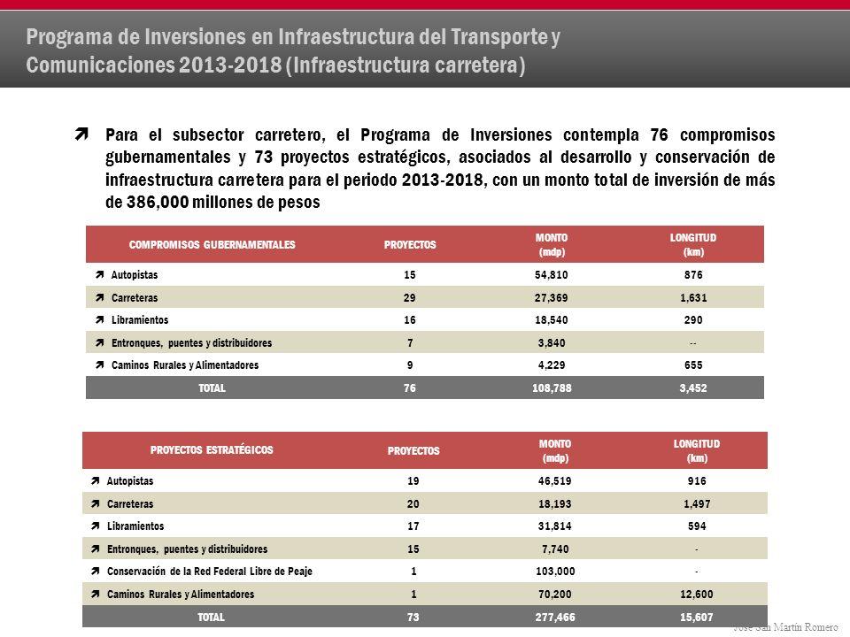 José San Martín Romero Para el subsector carretero, el Programa de Inversiones contempla 76 compromisos gubernamentales y 73 proyectos estratégicos, asociados al desarrollo y conservación de infraestructura carretera para el periodo 2013-2018, con un monto total de inversión de más de 386,000 millones de pesos Programa de Inversiones en Infraestructura del Transporte y Comunicaciones 2013-2018 (Infraestructura carretera) COMPROMISOS GUBERNAMENTALESPROYECTOS MONTO (mdp) LONGITUD (km) Autopistas1554,810876 Carreteras2927,3691,631 Libramientos1618,540290 Entronques, puentes y distribuidores73,840-- Caminos Rurales y Alimentadores94,229655 TOTAL76108,7883,452 PROYECTOS ESTRATÉGICOSPROYECTOS MONTO (mdp) LONGITUD (km) Autopistas1946,519916 Carreteras2018,1931,497 Libramientos1731,814594 Entronques, puentes y distribuidores157,740- Conservación de la Red Federal Libre de Peaje1103,000- Caminos Rurales y Alimentadores170,20012,600 TOTAL73277,46615,607