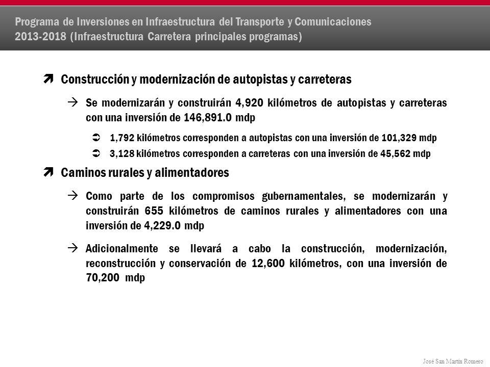 José San Martín Romero Construcción y modernización de autopistas y carreteras Se modernizarán y construirán 4,920 kilómetros de autopistas y carreteras con una inversión de 146,891.0 mdp 1,792 kilómetros corresponden a autopistas con una inversión de 101,329 mdp 3,128 kilómetros corresponden a carreteras con una inversión de 45,562 mdp Caminos rurales y alimentadores Como parte de los compromisos gubernamentales, se modernizarán y construirán 655 kilómetros de caminos rurales y alimentadores con una inversión de 4,229.0 mdp Adicionalmente se llevará a cabo la construcción, modernización, reconstrucción y conservación de 12,600 kilómetros, con una inversión de 70,200 mdp Programa de Inversiones en Infraestructura del Transporte y Comunicaciones 2013-2018 (Infraestructura Carretera principales programas)