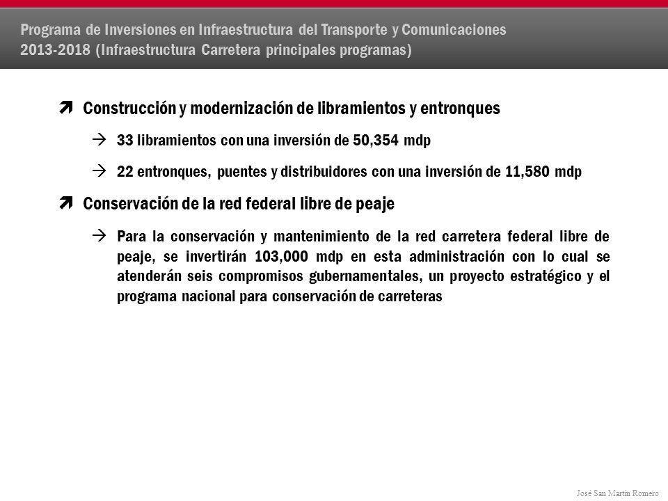José San Martín Romero Construcción y modernización de libramientos y entronques 33 libramientos con una inversión de 50,354 mdp 22 entronques, puentes y distribuidores con una inversión de 11,580 mdp Conservación de la red federal libre de peaje Para la conservación y mantenimiento de la red carretera federal libre de peaje, se invertirán 103,000 mdp en esta administración con lo cual se atenderán seis compromisos gubernamentales, un proyecto estratégico y el programa nacional para conservación de carreteras Programa de Inversiones en Infraestructura del Transporte y Comunicaciones 2013-2018 (Infraestructura Carretera principales programas)