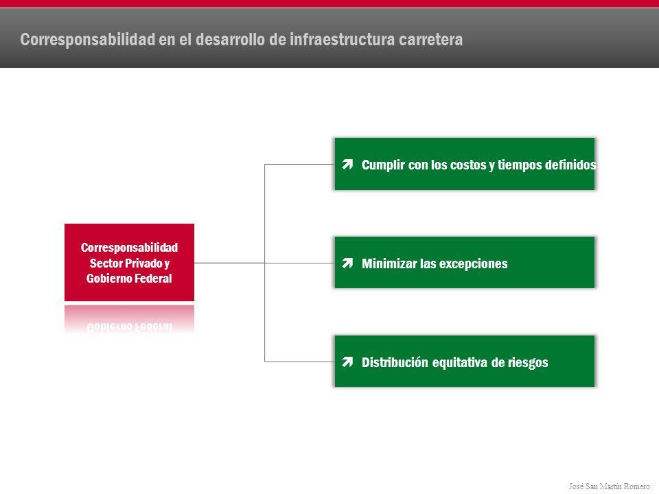 José San Martín Romero Corresponsabilidad en el desarrollo de infraestructura carretera Cumplir con los costos y tiempos definidos Minimizar las excepciones Distribución equitativa de riesgos