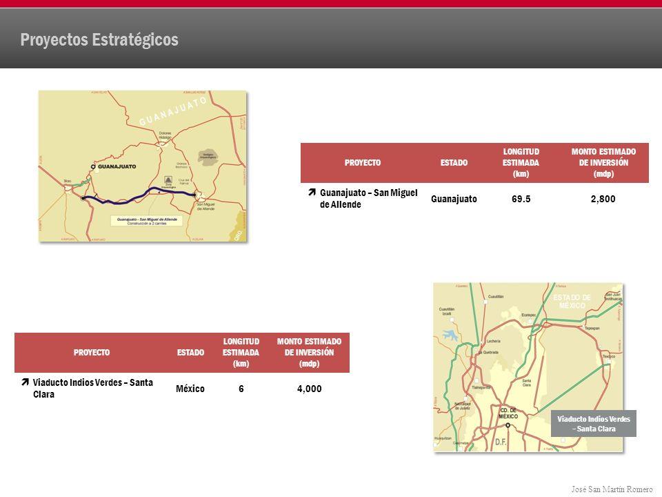 José San Martín Romero Proyectos Estratégicos PROYECTOESTADO LONGITUD ESTIMADA (km) MONTO ESTIMADO DE INVERSIÓN (mdp) Guanajuato – San Miguel de Allende Guanajuato69.52,800 PROYECTOESTADO LONGITUD ESTIMADA (km) MONTO ESTIMADO DE INVERSIÓN (mdp) Viaducto Indios Verdes – Santa Clara México64,000 Viaducto Indios Verdes – Santa Clara