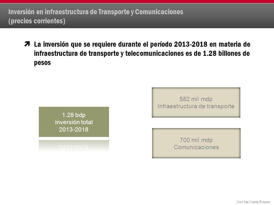 José San Martín Romero La inversión que se requiere durante el período 2013-2018 en materia de infraestructura de transporte y telecomunicaciones es de 1.28 billones de pesos Inversión en infraestructura de Transporte y Comunicaciones (precios corrientes) 582 mil mdp Infraestructura de transporte 700 mil mdp Comunicaciones