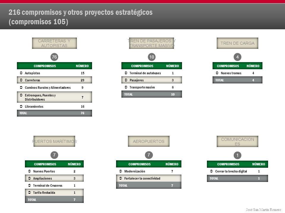 José San Martín Romero 216 compromisos y otros proyectos estratégicos (compromisos 105) CARRETERAS Y AUTOPISTAS TREN DE PASAJEROS Y TRANSPORTE MASIVO PUERTOS MARÍTIMOSAEROPUERTOS 76 77 10 COMUNICACION ES 1 TREN DE CARGA 4