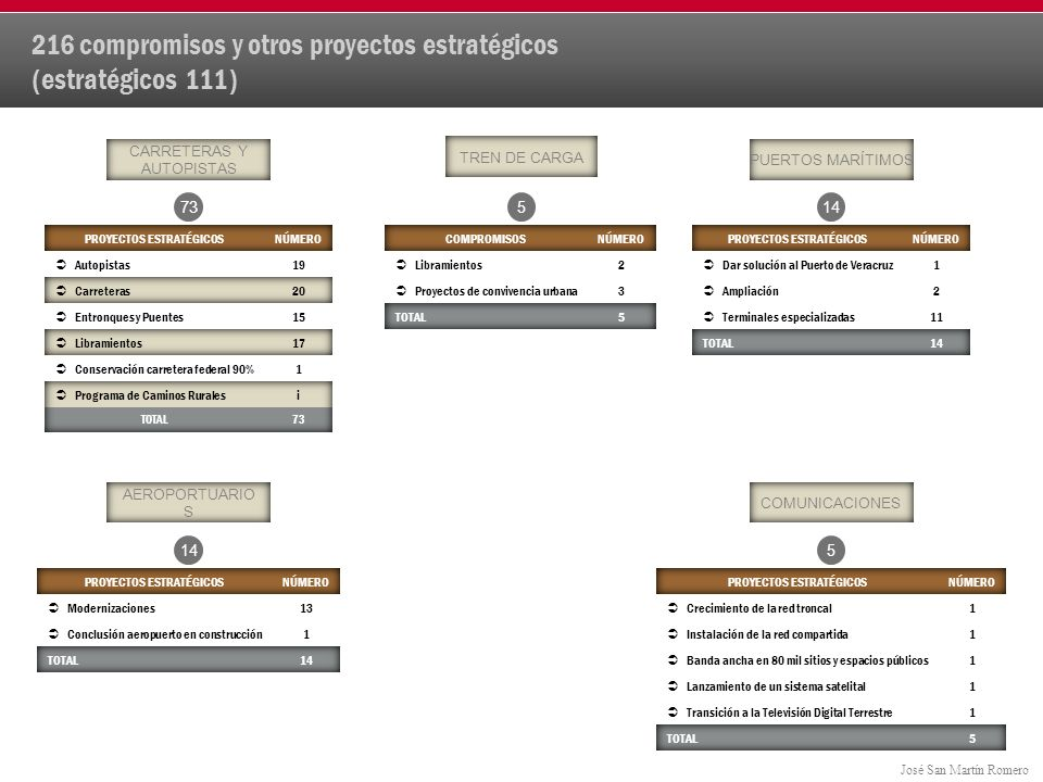 José San Martín Romero 216 compromisos y otros proyectos estratégicos (estratégicos 111) CARRETERAS Y AUTOPISTAS PUERTOS MARÍTIMOS AEROPORTUARIO S 7314 COMUNICACIONES 5 TREN DE CARGA 5