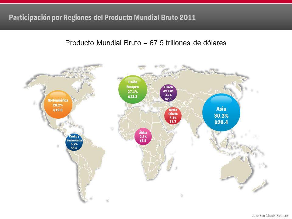José San Martín Romero billones de dólares Producto Mundial Bruto = 67.5 trillones de dólares Evolución Producto Mundial Bruto