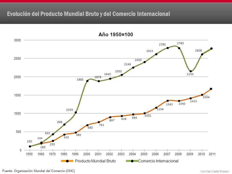 José San Martín Romero Evolución del Comercio Exterior Mexicano 1985-2011 (miles de millones de dólares) 140.2 152.0 185.5 49.5 NaftaOtros 665.9 471.2 220.0 242.8 278.4 340.9 326.8 329.4 336.3 385.8 436.1 506.4 553.8 599.9 ECONOMÍA DE MERCADO INTERNO NAFTA 816.9