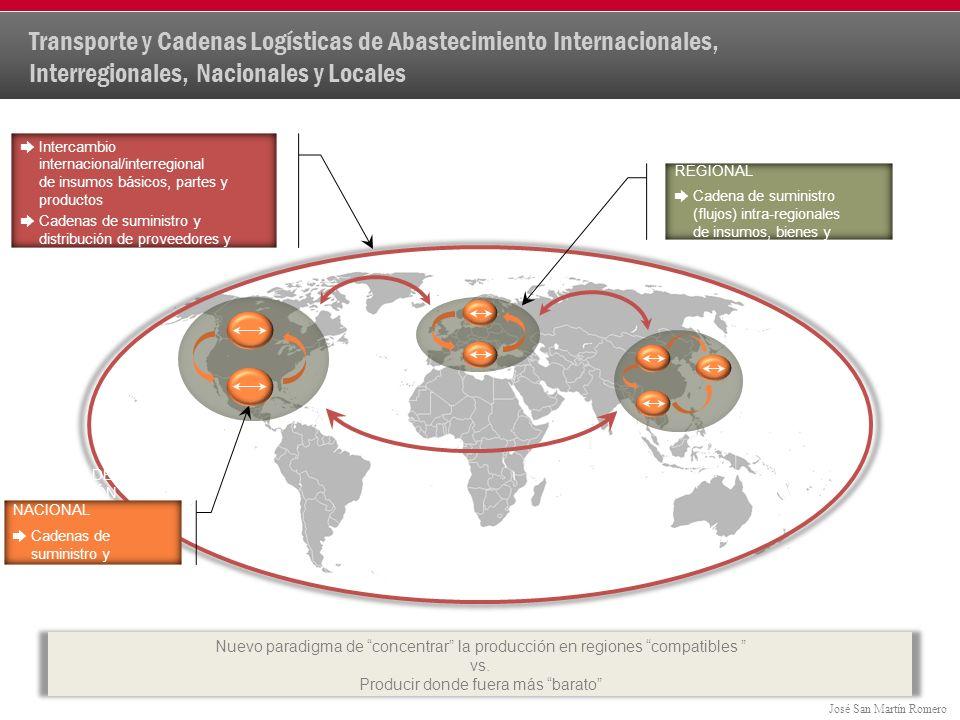 José San Martín Romero Transporte y Cadenas Logísticas de Abastecimiento Internacionales, Interregionales, Nacionales y Locales INDUSTRIA GLOBAL Intercambio internacional/interregional de insumos básicos, partes y productos Cadenas de suministro y distribución de proveedores y ensambladores globales SISTEMAS DE PRODUCCIÓN REGIONAL Cadena de suministro (flujos) intra-regionales de insumos, bienes y servicios Nuevo paradigma de concentrar la producción en regiones compatibles vs.