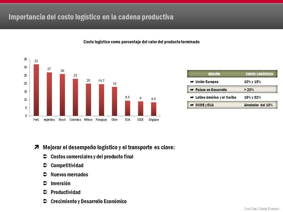 José San Martín Romero Importancia del costo logístico en la cadena productiva Costo logístico como porcentaje del valor del producto terminado Mejorar el desempeño logístico y el transporte es clave: Costos comerciales y del producto final Competitividad Nuevos mercados Inversión Productividad Crecimiento y Desarrollo Económico