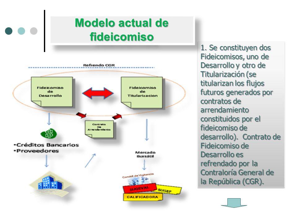 1. Se constituyen dos Fideicomisos, uno de Desarrollo y otro de Titularización (se titularizan los flujos futuros generados por contratos de arrendami