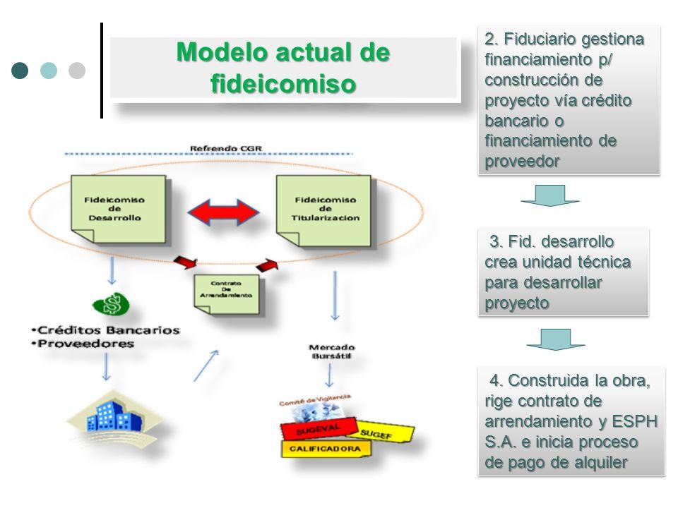 2. Fiduciario gestiona financiamiento p/ construcción de proyecto vía crédito bancario o financiamiento de proveedor 3. Fid. desarrollo crea unidad té