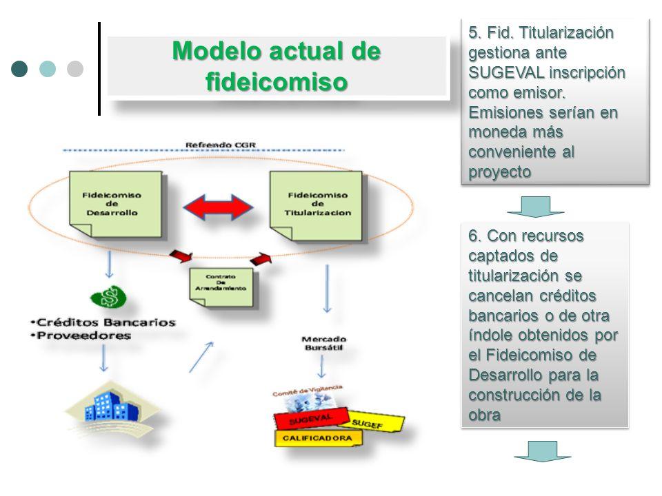 5. Fid. Titularización gestiona ante SUGEVAL inscripción como emisor. Emisiones serían en moneda más conveniente al proyecto 6. Con recursos captados