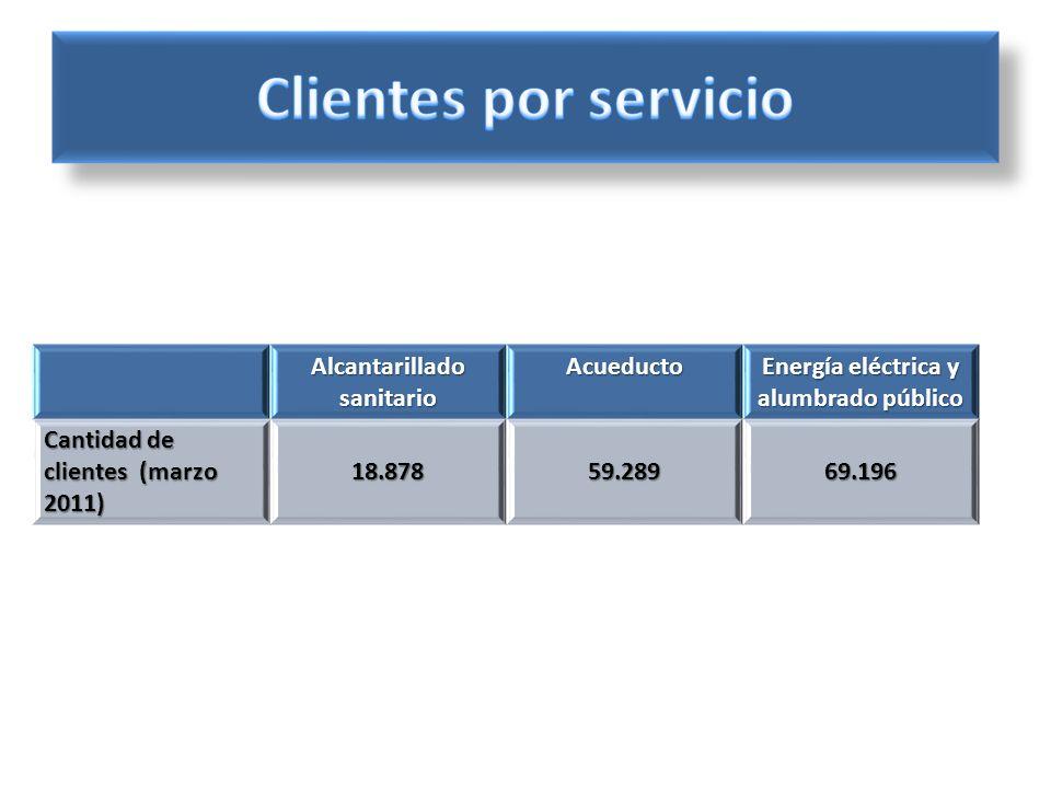 Alcantarillado sanitario Acueducto Energía eléctrica y alumbrado público Cantidad de clientes (marzo 2011) 18.87859.28969.196