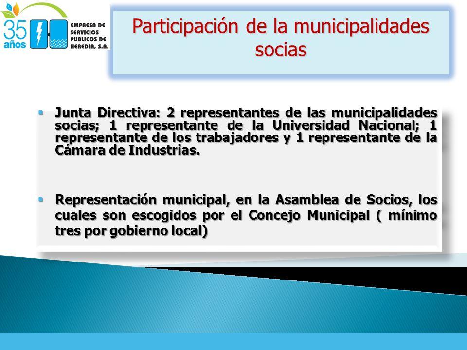 Participación de la municipalidades socias Junta Directiva: 2 representantes de las municipalidades socias; 1 representante de la Universidad Nacional