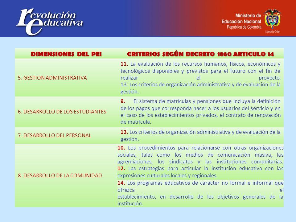 DIMENSIONES DEL PEI CRITERIOS SEGÚN DECRETO 1860 ARTICULO 14 5. GESTION ADMINISTRATIVA 11. La evaluación de los recursos humanos, físicos, económicos