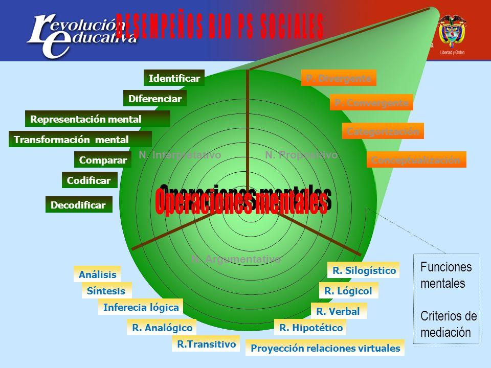 N. Interpretativo N. Argumentativo N. Propositivo Diferenciar Representación mental Transformación mental Identificar Comparar Codificar Decodificar P