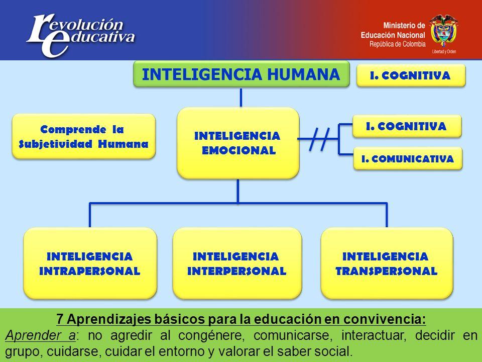 INTELIGENCIA EMOCIONAL INTELIGENCIA EMOCIONAL INTELIGENCIA INTRAPERSONAL INTELIGENCIA INTRAPERSONAL INTELIGENCIA INTERPERSONAL INTELIGENCIA INTERPERSO