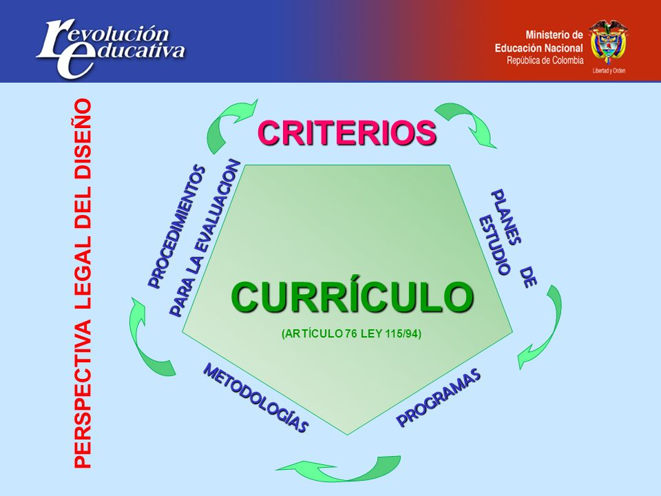 CRITERIOS PROCEDIMIENTOS PARA LA EVALUACION CURRÍCULO (ARTÍCULO 76 LEY 115/94) PROGRAMAS PLANES DE ESTUDIO METODOLOGÍAS PERSPECTIVA LEGAL DEL DISEÑO