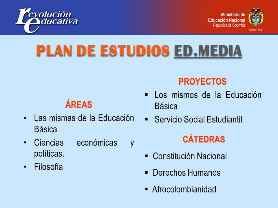 PLAN DE ESTUDIOS ED.MEDIA ÁREAS Las mismas de la Educación Básica Ciencias económicas y políticas. Filosofía PROYECTOS Los mismos de la Educación Bási