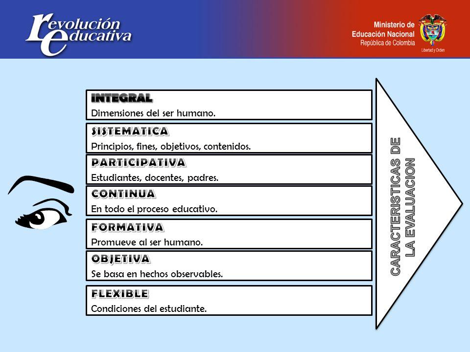 Dimensiones del ser humano. Principios, fines, objetivos, contenidos. Estudiantes, docentes, padres. En todo el proceso educativo. Promueve al ser hum