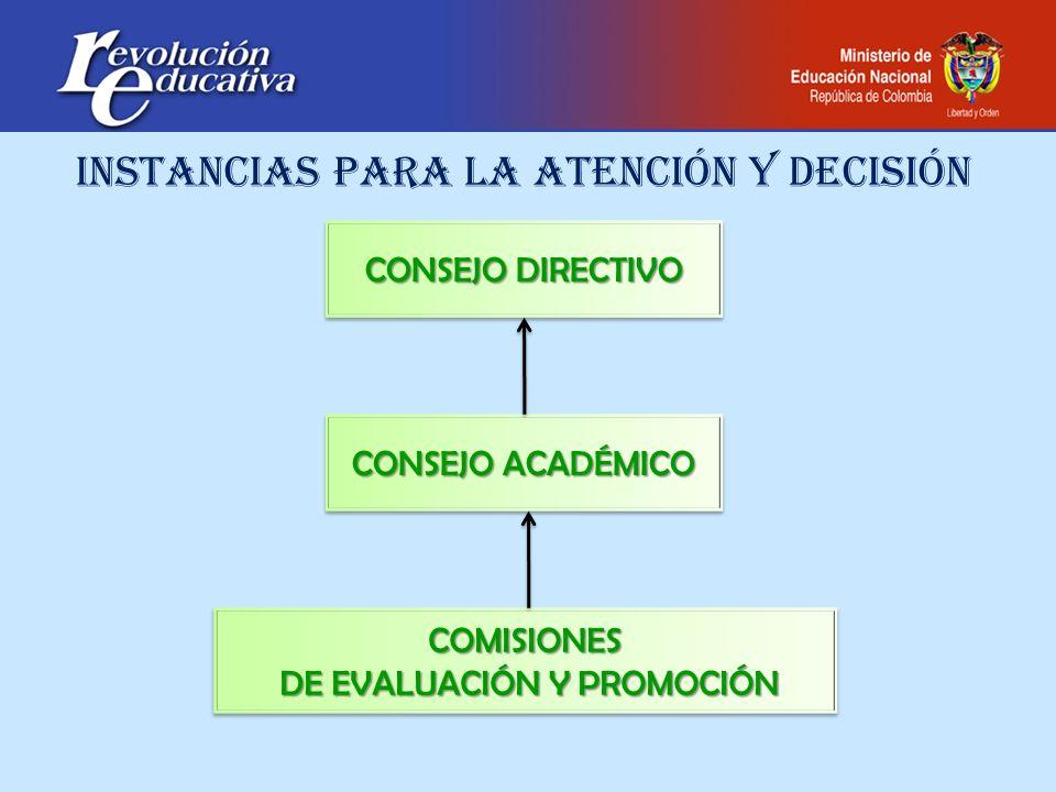 INSTANCIAS PARA LA ATENCIÓN Y DECISIÓN CONSEJO DIRECTIVO CONSEJO ACADÉMICO COMISIONES DE EVALUACIÓN Y PROMOCIÓN DE EVALUACIÓN Y PROMOCIÓNCOMISIONES