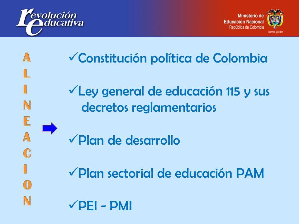 Constitución política de Colombia Ley general de educación 115 y sus decretos reglamentarios Plan de desarrollo Plan sectorial de educación PAM PEI -