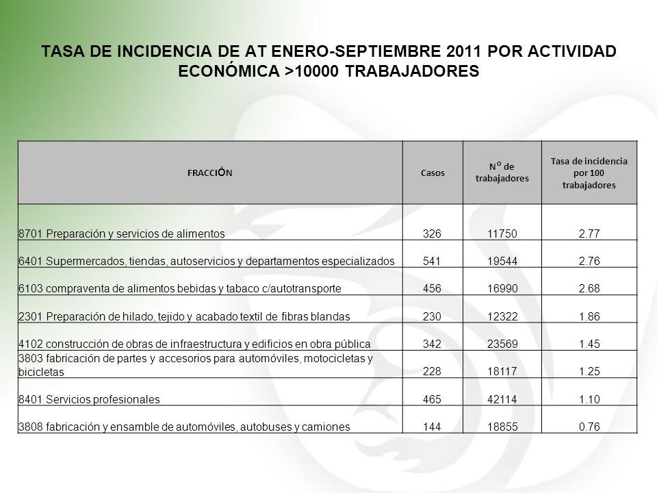 TASA DE INCIDENCIA DE AT ENERO-SEPTIEMBRE 2011 POR ACTIVIDAD ECONÓMICA >10000 TRABAJADORES FRACCI Ó NCasos N° de trabajadores Tasa de incidencia por 1