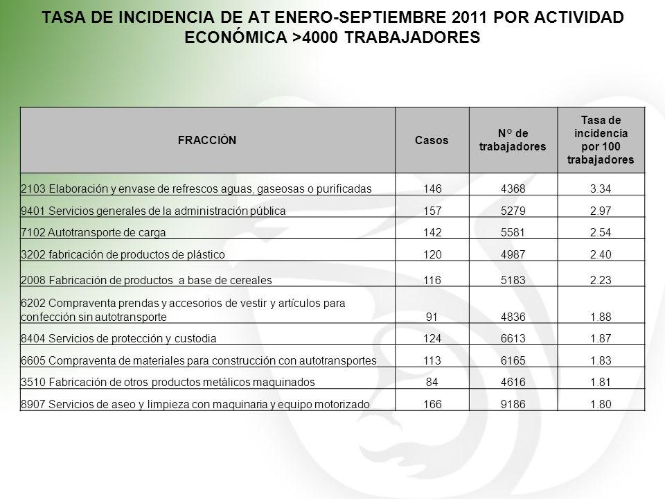 TASA DE INCIDENCIA DE AT ENERO-SEPTIEMBRE 2011 POR ACTIVIDAD ECONÓMICA >4000 TRABAJADORES FRACCIÓNCasos N° de trabajadores Tasa de incidencia por 100