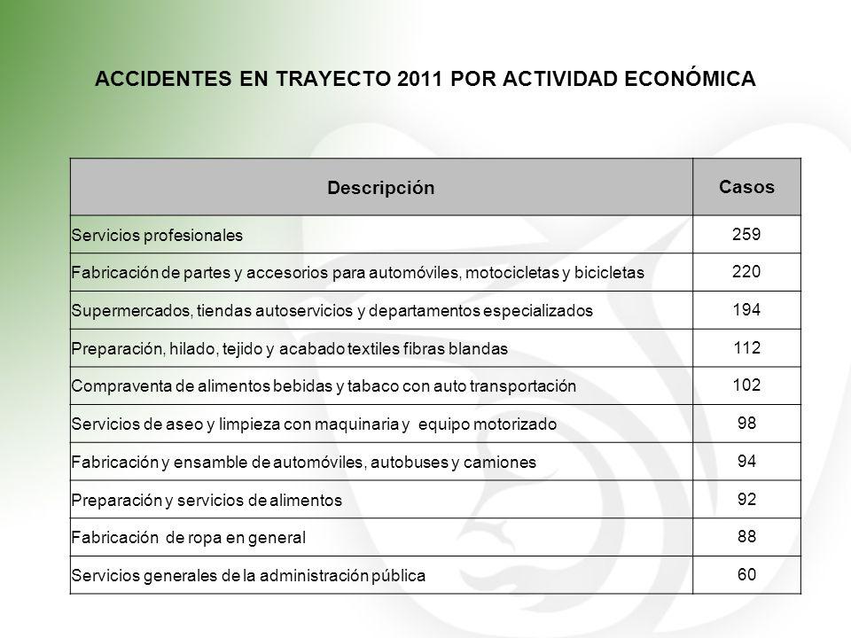ACCIDENTES EN TRAYECTO 2011 POR ACTIVIDAD ECONÓMICA DescripciónCasos Servicios profesionales259 Fabricación de partes y accesorios para automóviles, m