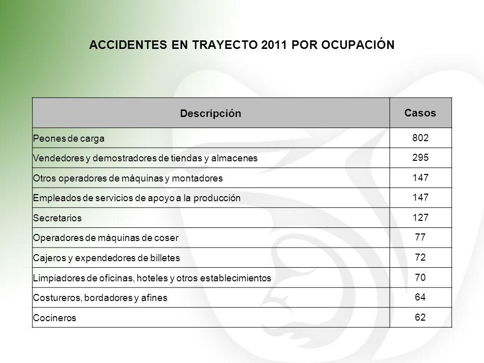 ACCIDENTES EN TRAYECTO 2011 POR OCUPACIÓN DescripciónCasos Peones de carga802 Vendedores y demostradores de tiendas y almacenes295 Otros operadores de