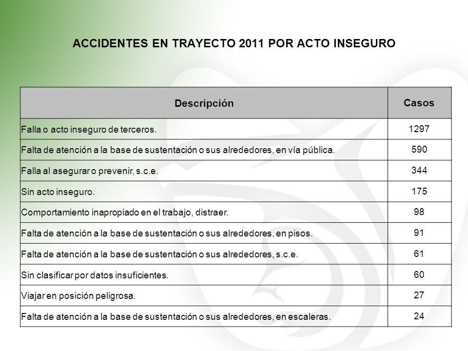 ACCIDENTES EN TRAYECTO 2011 POR ACTO INSEGURO DescripciónCasos Falla o acto inseguro de terceros.1297 Falta de atención a la base de sustentación o su