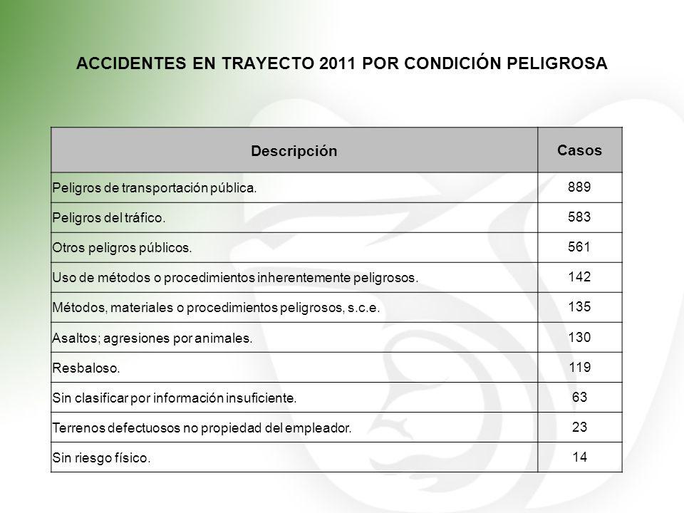 ACCIDENTES EN TRAYECTO 2011 POR CONDICIÓN PELIGROSA DescripciónCasos Peligros de transportación pública.889 Peligros del tráfico.583 Otros peligros pú