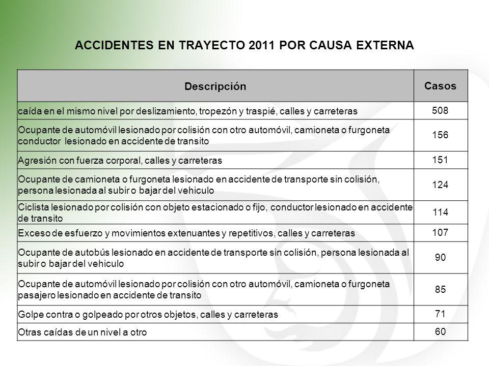 ACCIDENTES EN TRAYECTO 2011 POR CAUSA EXTERNA DescripciónCasos caída en el mismo nivel por deslizamiento, tropezón y traspié, calles y carreteras508 O
