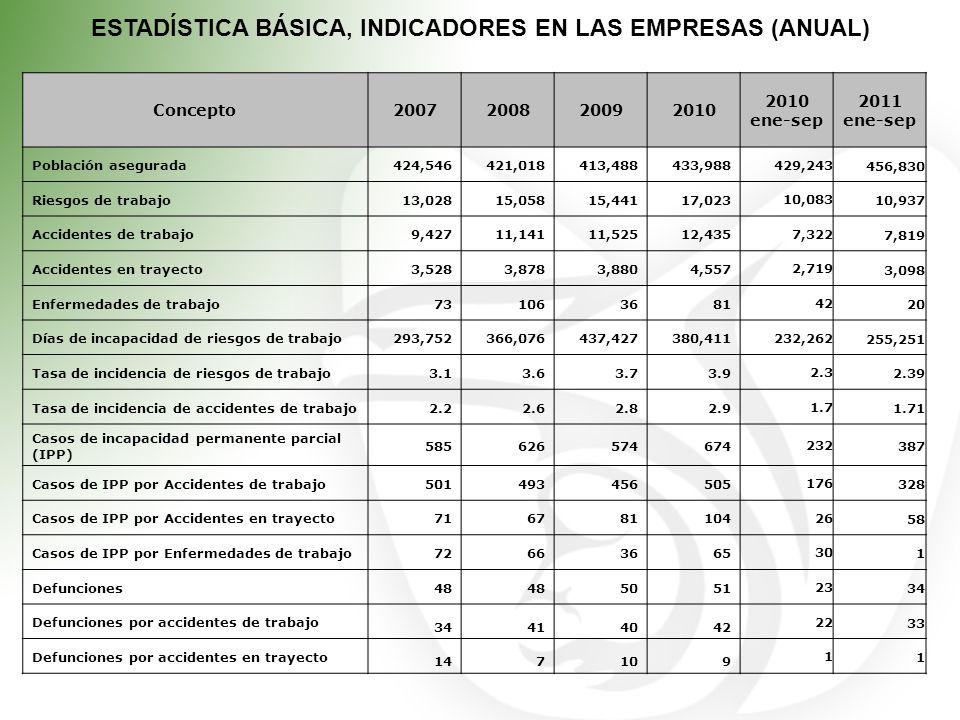ESTADÍSTICA BÁSICA, INDICADORES EN LAS EMPRESAS (ANUAL) Concepto2007200820092010 ene-sep 2011 ene-sep Población asegurada424,546421,018413,488433,988
