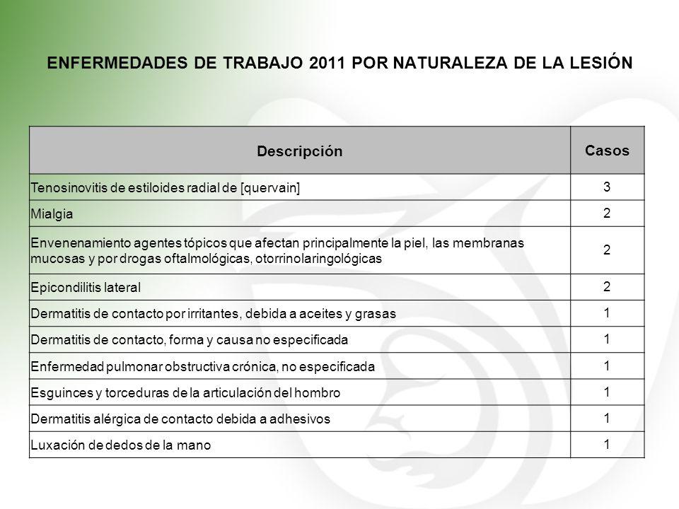 ENFERMEDADES DE TRABAJO 2011 POR NATURALEZA DE LA LESIÓN DescripciónCasos Tenosinovitis de estiloides radial de [quervain]3 Mialgia2 Envenenamiento ag